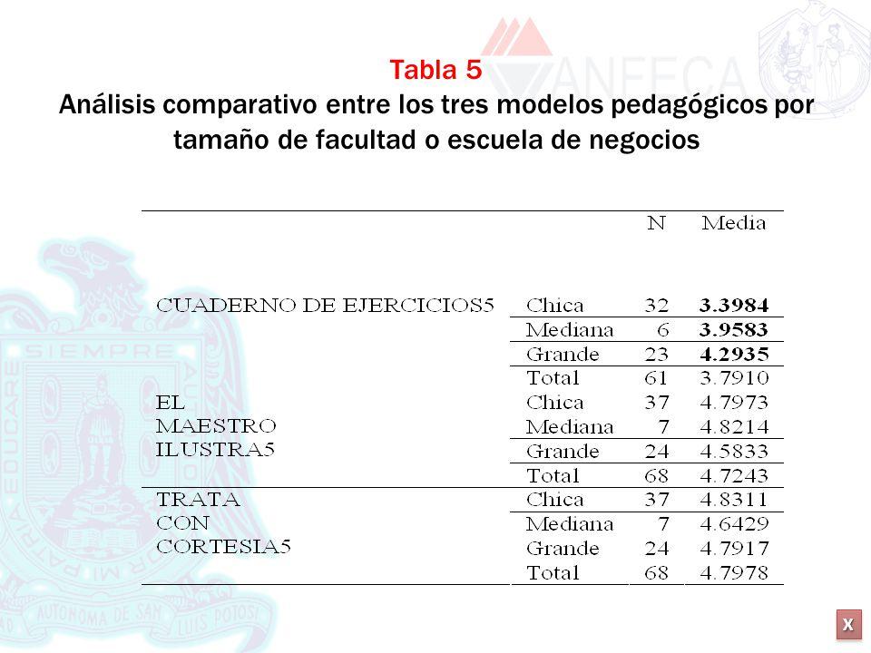 Tabla 5 Análisis comparativo entre los tres modelos pedagógicos por tamaño de facultad o escuela de negocios