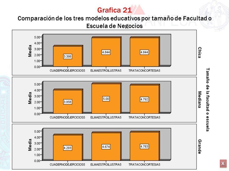 Grafica 21 Comparación de los tres modelos educativos por tamaño de Facultad o Escuela de Negocios