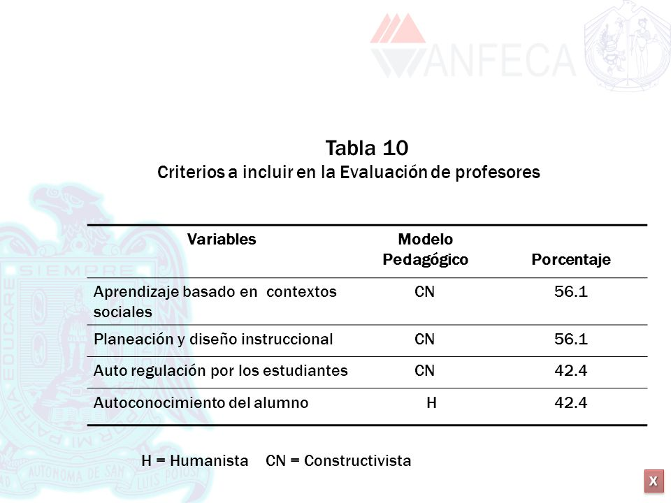 Tabla 10 Criterios a incluir en la Evaluación de profesores Variables