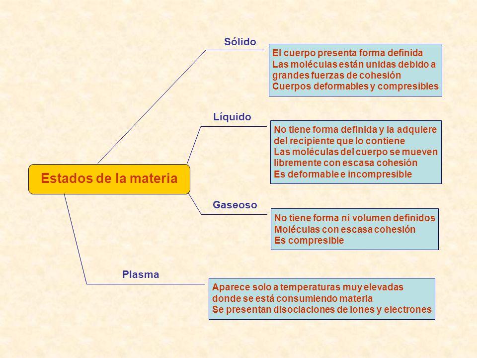 Estados de la materia Sólido Líquido Gaseoso Plasma