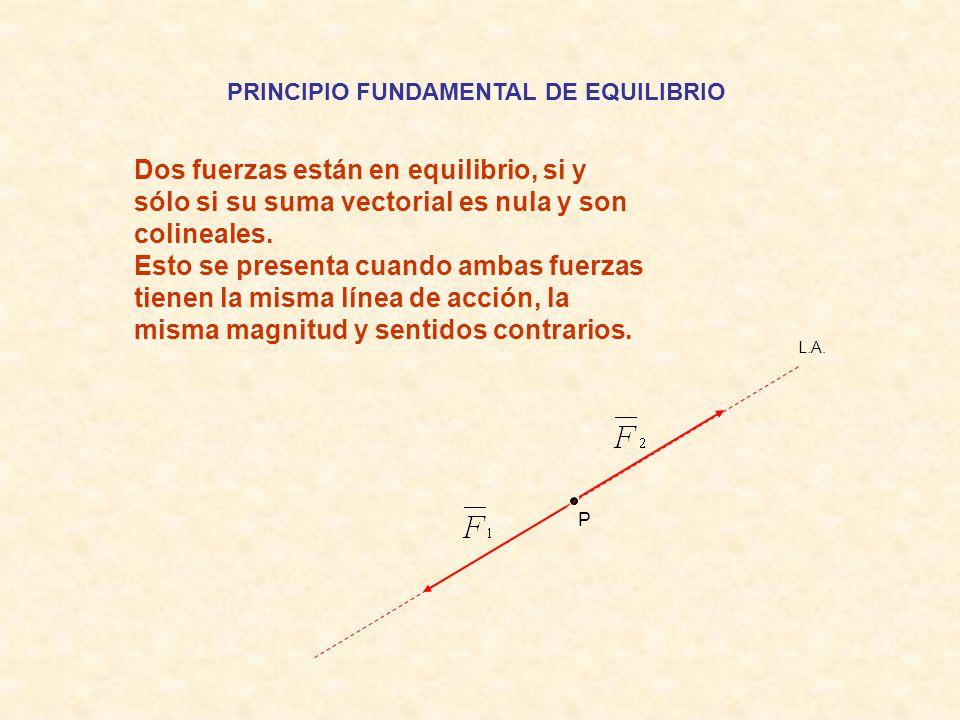PRINCIPIO FUNDAMENTAL DE EQUILIBRIO