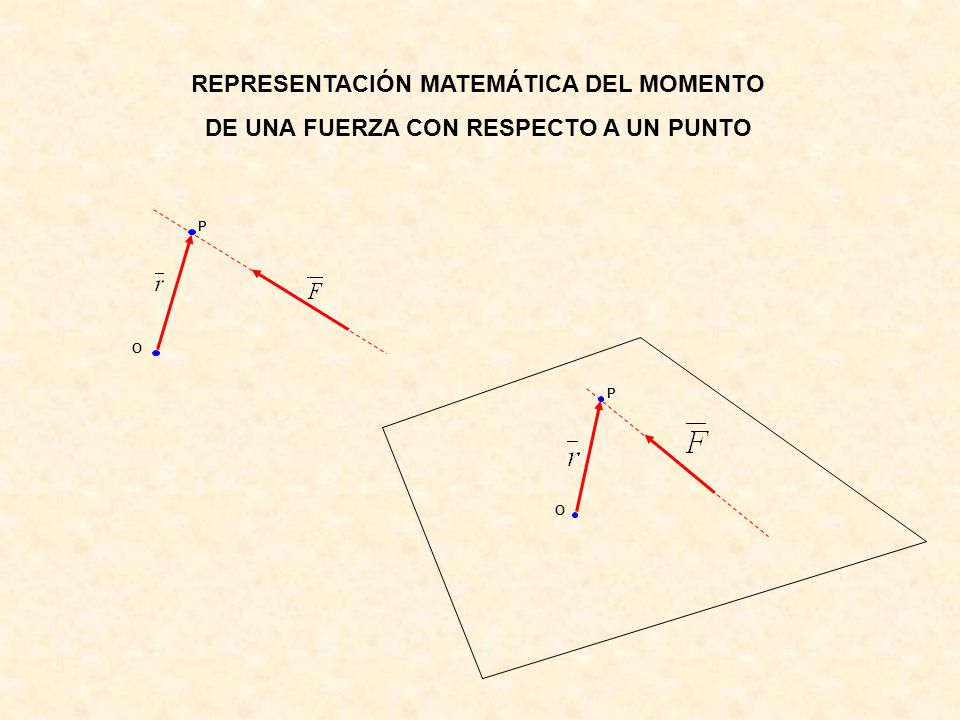 REPRESENTACIÓN MATEMÁTICA DEL MOMENTO