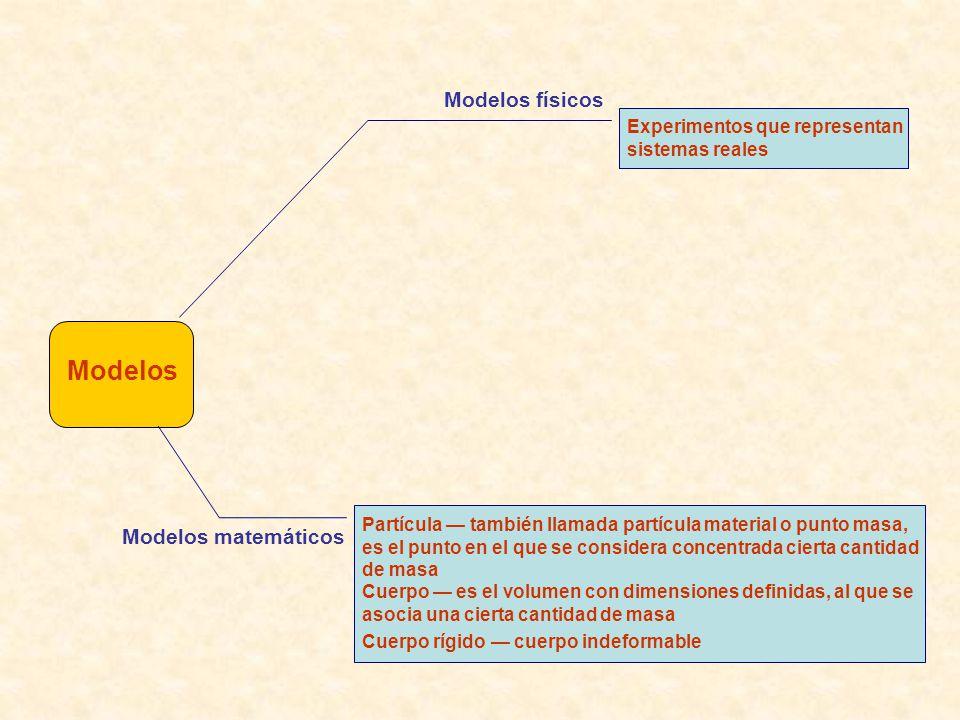 Modelos Modelos físicos Modelos matemáticos
