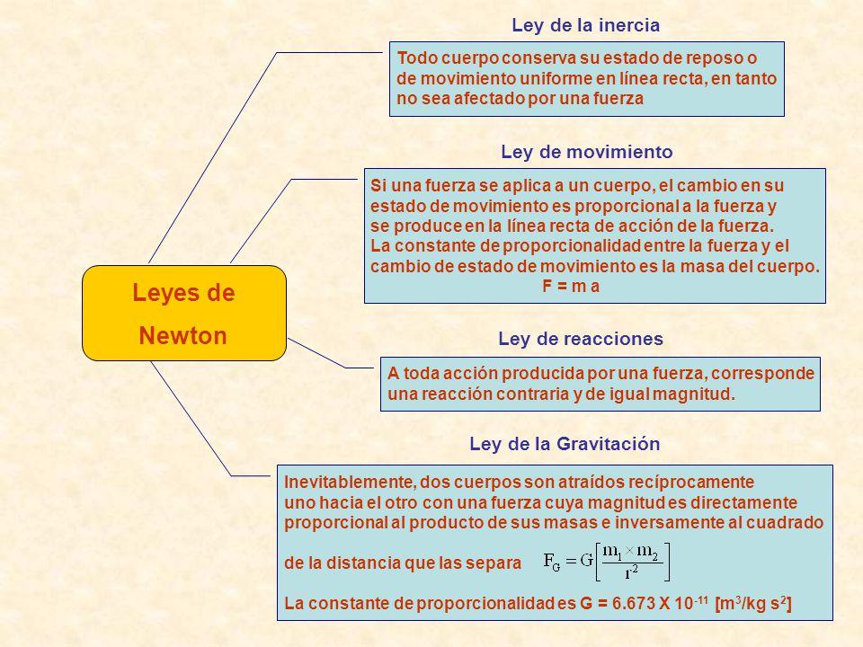 Leyes de Newton Ley de la inercia Ley de movimiento Ley de reacciones