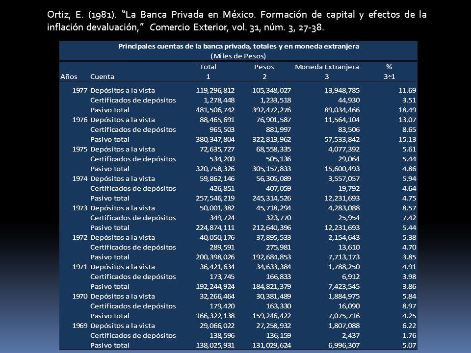 Ortiz, E. (1981). La Banca Privada en México