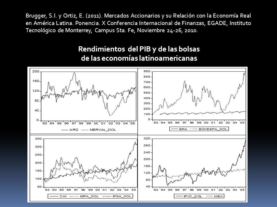 Rendimientos del PIB y de las bolsas de las economías latinoamericanas