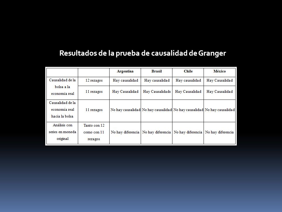 Resultados de la prueba de causalidad de Granger