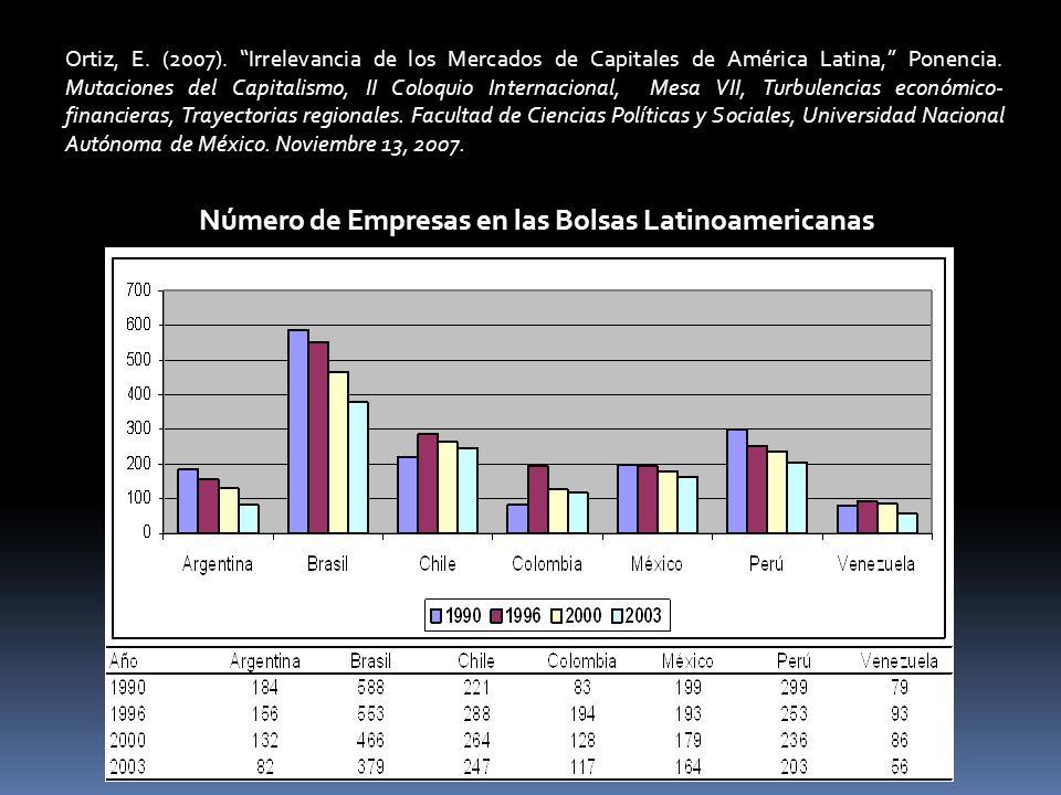 Número de Empresas en las Bolsas Latinoamericanas