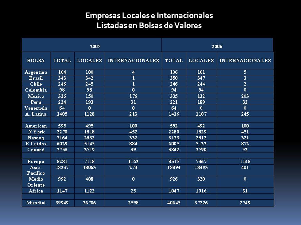 Empresas Locales e Internacionales Listadas en Bolsas de Valores