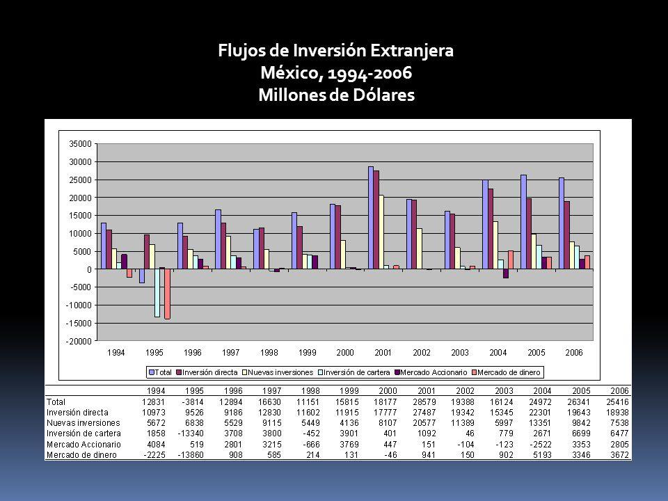 Flujos de Inversión Extranjera México, 1994-2006 Millones de Dólares