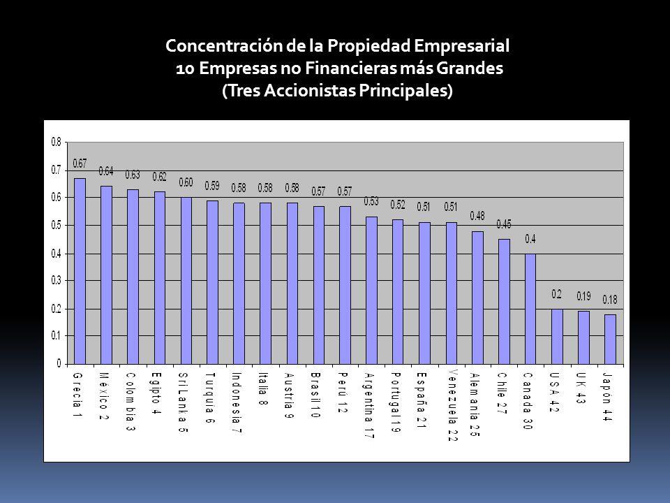 Concentración de la Propiedad Empresarial 10 Empresas no Financieras más Grandes (Tres Accionistas Principales)