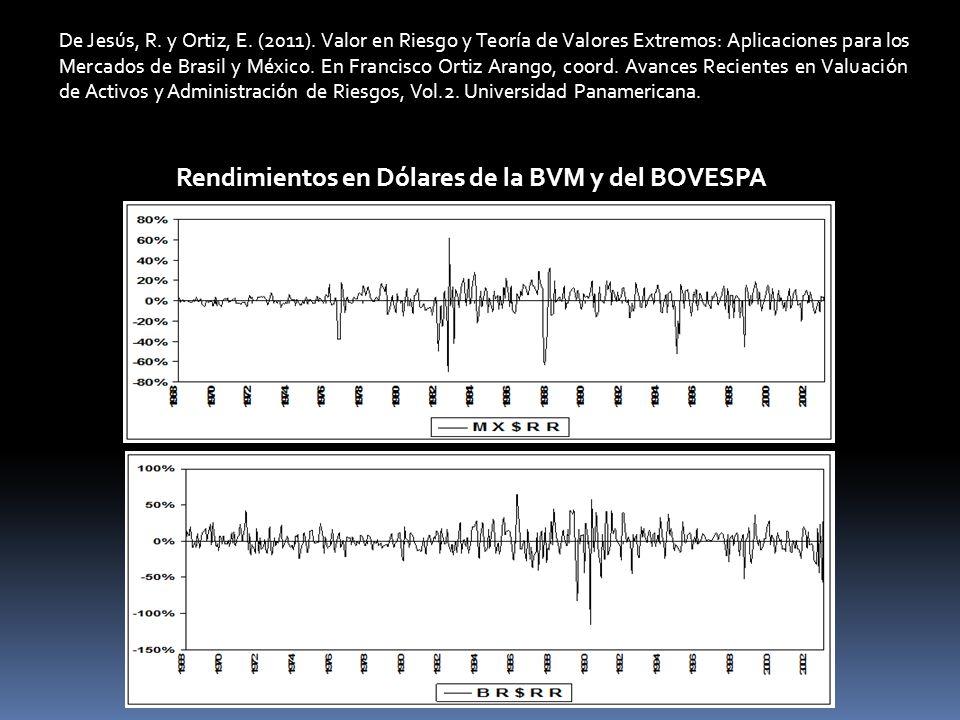 Rendimientos en Dólares de la BVM y del BOVESPA