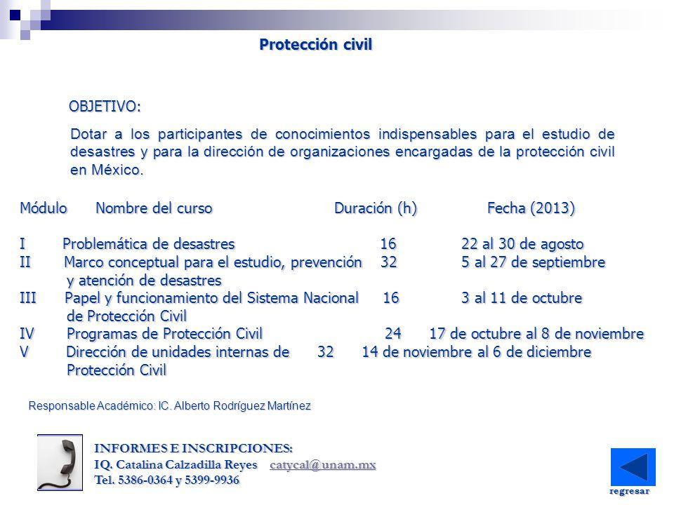Módulo Nombre del curso Duración (h) Fecha (2013)