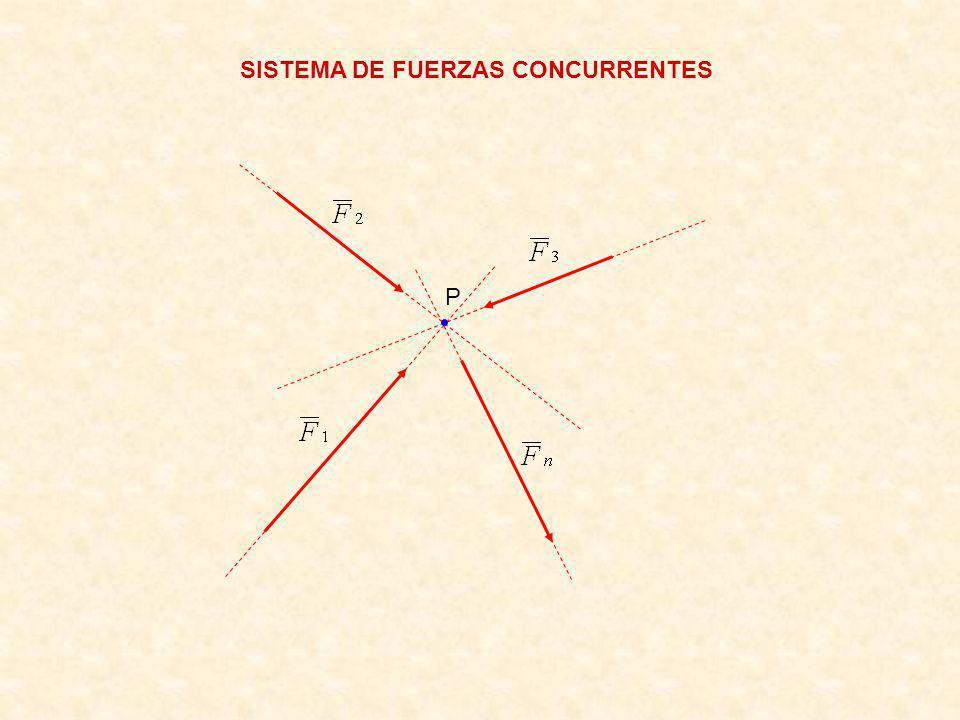 SISTEMA DE FUERZAS CONCURRENTES