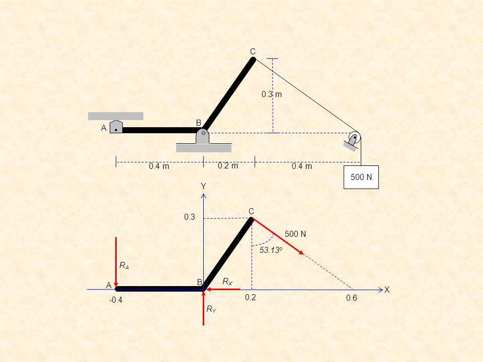 0.2 m 0.4 m 0.3 m 500 N C B A 0.2 0.3 C B A 0.6 -0.4 500 N Y X RA RX RY 53.13o