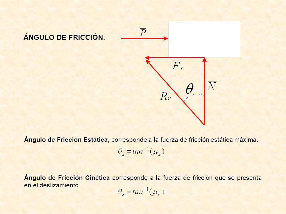 ÁNGULO DE FRICCIÓN. Ángulo de Fricción Estática, corresponde a la fuerza de fricción estática máxima.