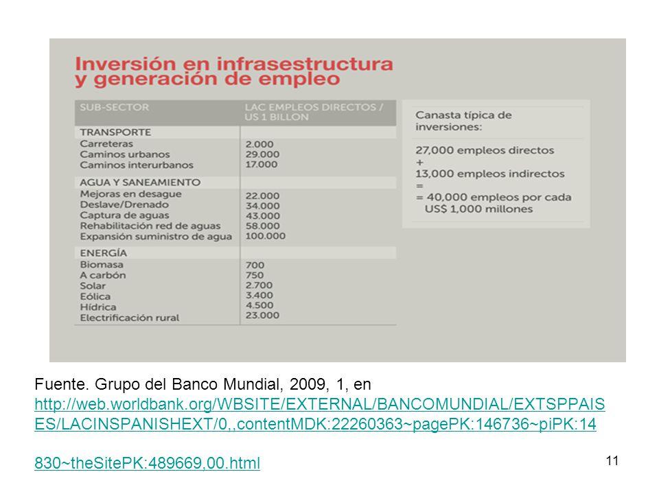 Fuente. Grupo del Banco Mundial, 2009, 1, en http://web. worldbank