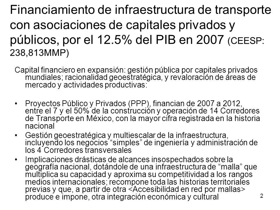 Financiamiento de infraestructura de transporte con asociaciones de capitales privados y públicos, por el 12.5% del PIB en 2007 (CEESP: 238,813MMP)