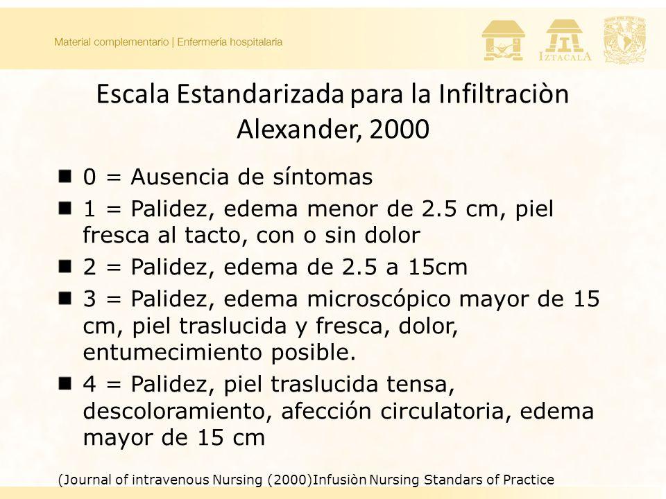 Escala Estandarizada para la Infiltraciòn Alexander, 2000
