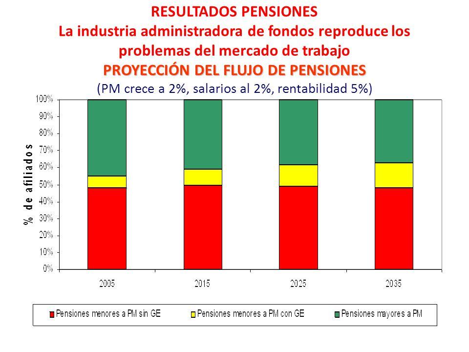 RESULTADOS PENSIONES La industria administradora de fondos reproduce los problemas del mercado de trabajo PROYECCIÓN DEL FLUJO DE PENSIONES (PM crece a 2%, salarios al 2%, rentabilidad 5%)