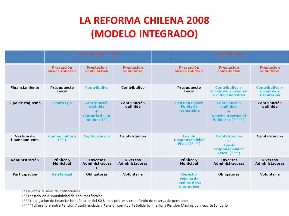 LA REFORMA CHILENA 2008 (Modelo integrado)