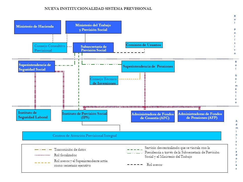 13 NUEVA INSTITUCIONALIDAD SISTEMA PREVISIONAL Ministerio de Hacienda