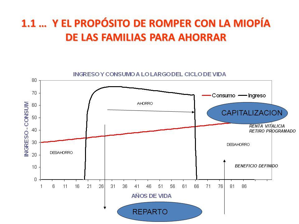 1.1 … Y EL PROPÓSITO DE ROMPER CON LA MIOPÍA DE LAS FAMILIAS PARA AHORRAR
