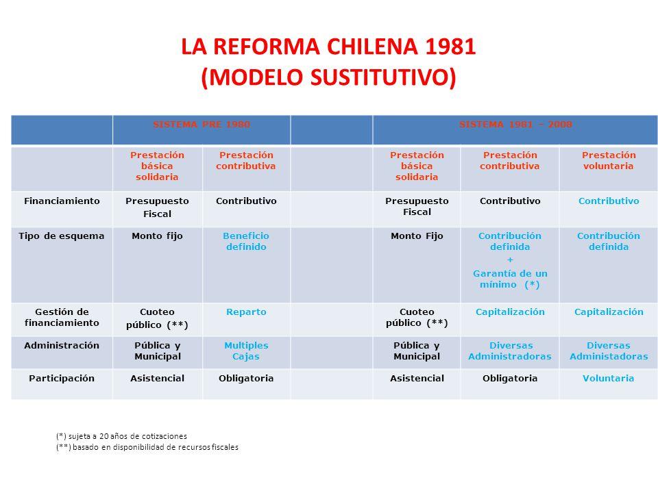 LA REFORMA CHILENA 1981 (Modelo sustitutivo)