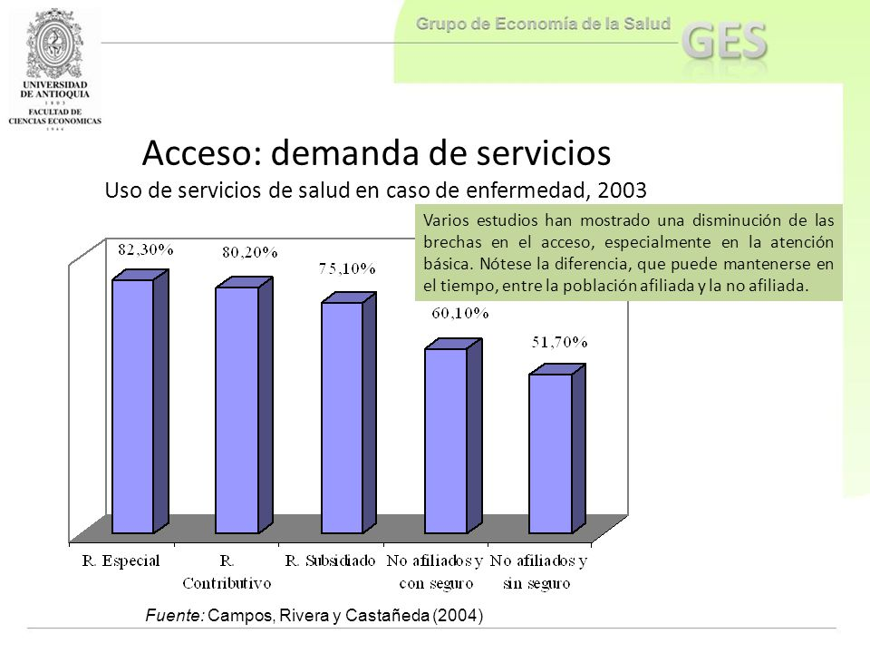 Acceso: demanda de servicios Uso de servicios de salud en caso de enfermedad, 2003