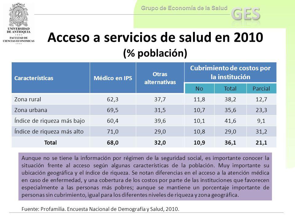 Acceso a servicios de salud en 2010 (% población)