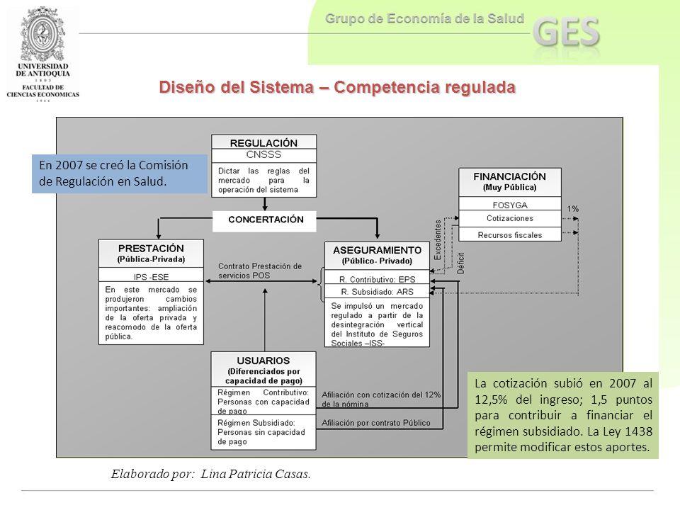 Diseño del Sistema – Competencia regulada
