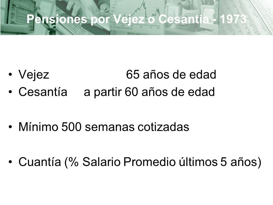 Pensiones por Vejez o Cesantía - 1973