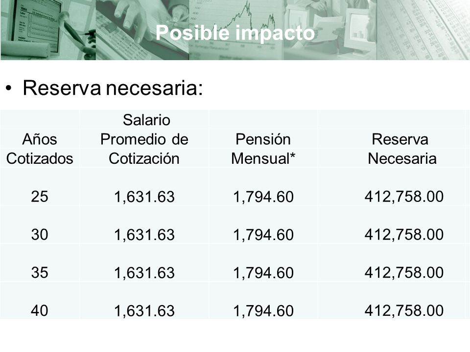 Posible impacto Reserva necesaria: Salario Años Promedio de Pensión