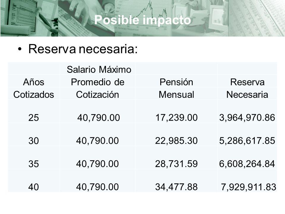Posible impacto Reserva necesaria: Salario Máximo Años Promedio de