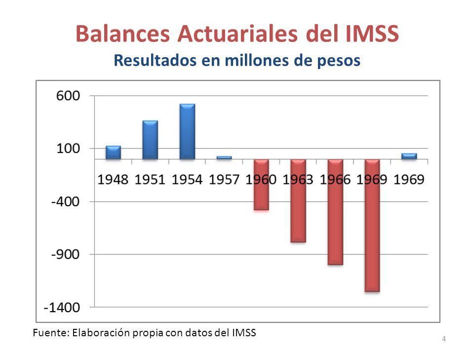 Balances Actuariales del IMSS Resultados en millones de pesos