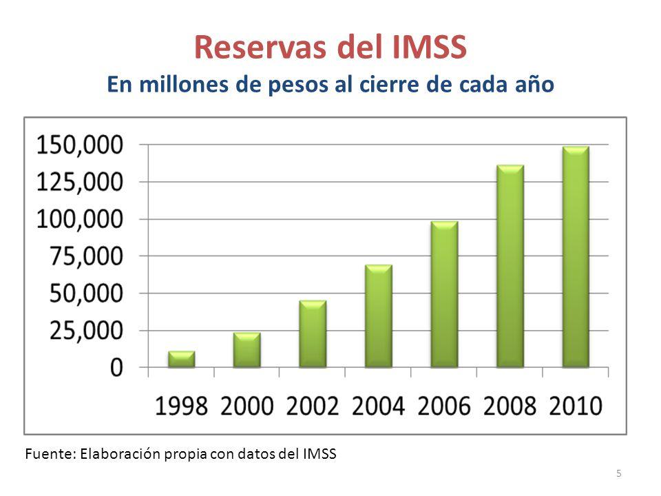 Reservas del IMSS En millones de pesos al cierre de cada año