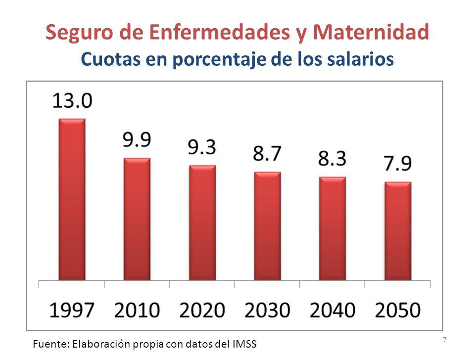 Seguro de Enfermedades y Maternidad Cuotas en porcentaje de los salarios