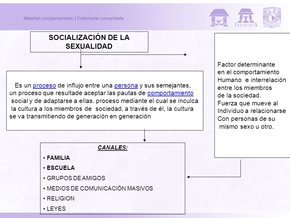 SOCIALIZACIÓN DE LA SEXUALIDAD