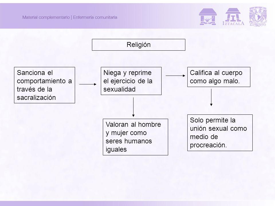 Religión Sanciona el comportamiento a través de la sacralización. Niega y reprime el ejercicio de la sexualidad.