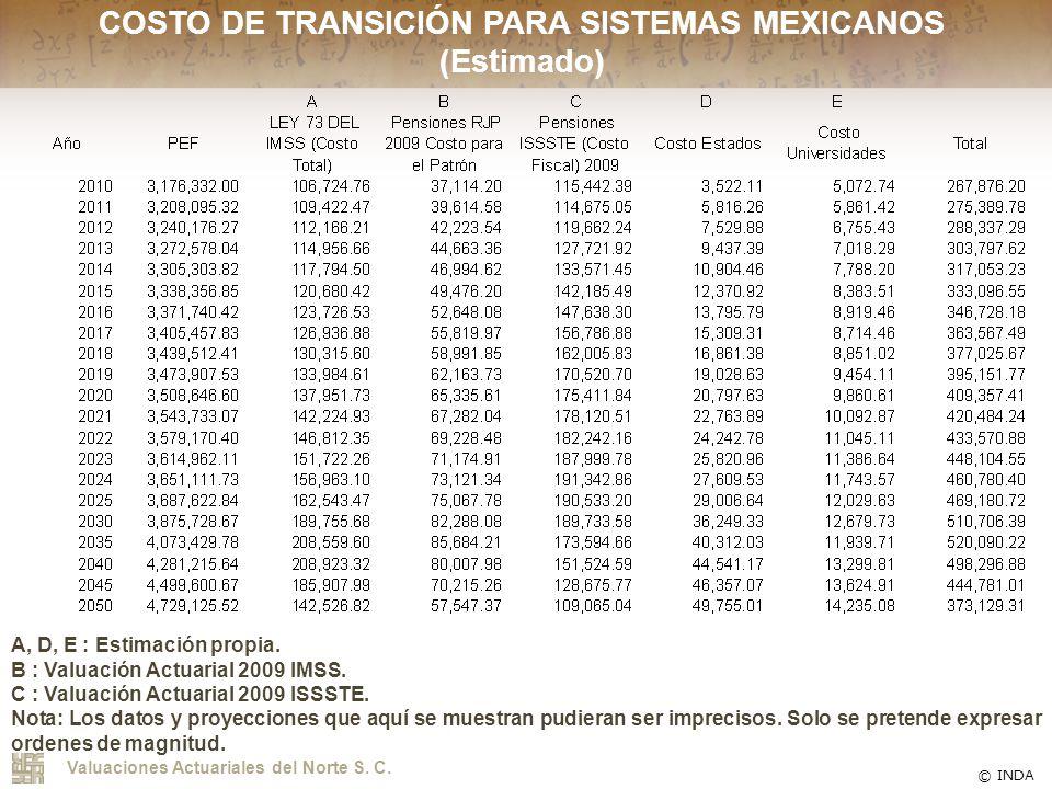 COSTO DE TRANSICIÓN PARA SISTEMAS MEXICANOS