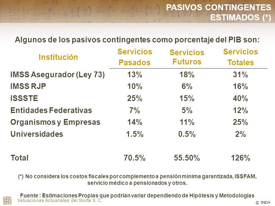 Algunos de los pasivos contingentes como porcentaje del PIB son: