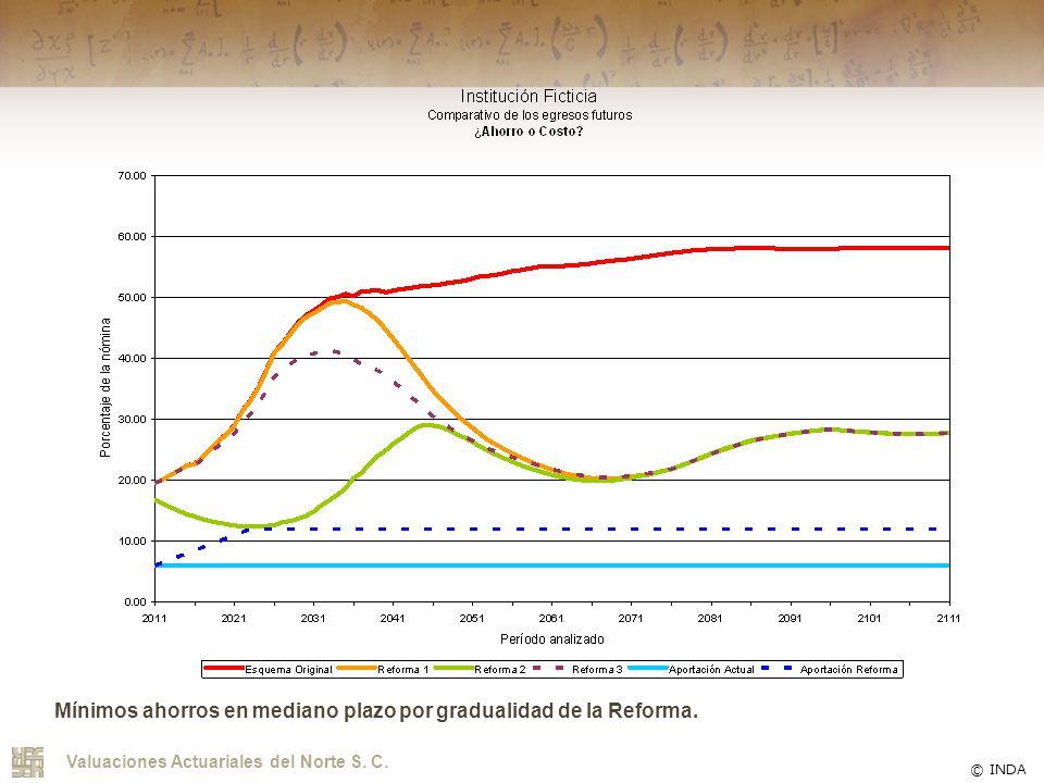 Mínimos ahorros en mediano plazo por gradualidad de la Reforma.