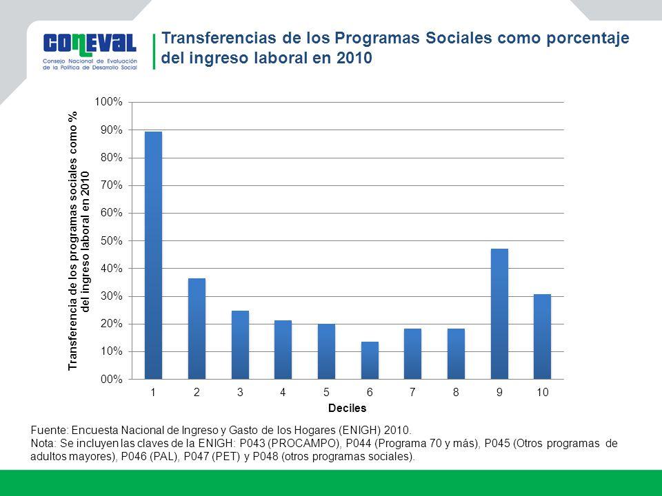 Transferencias de los Programas Sociales como porcentaje del ingreso laboral en 2010