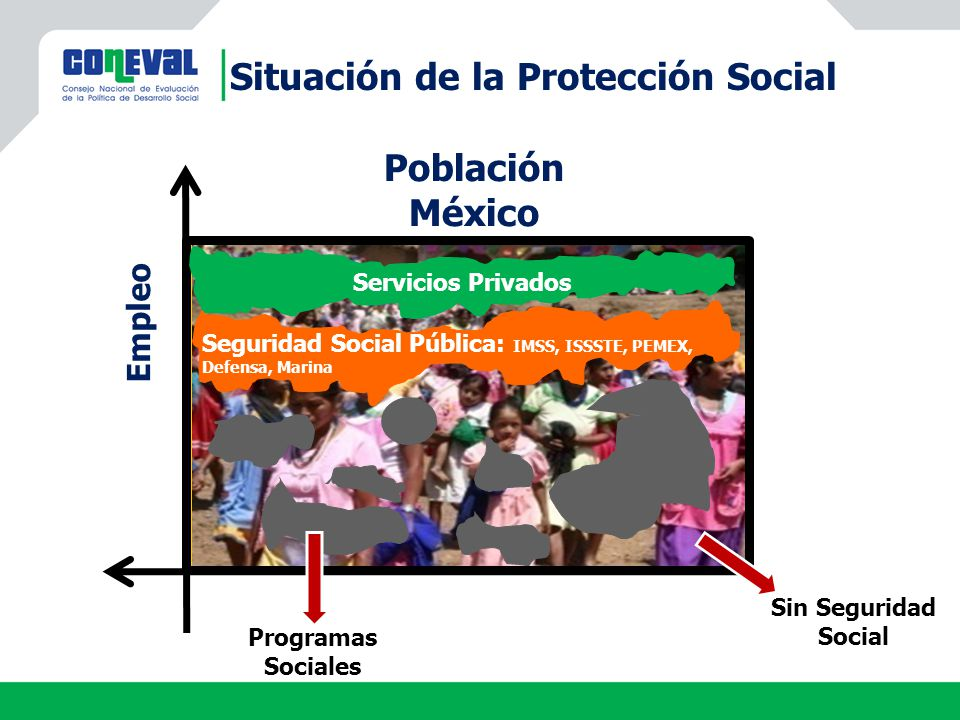 Situación de la Protección Social