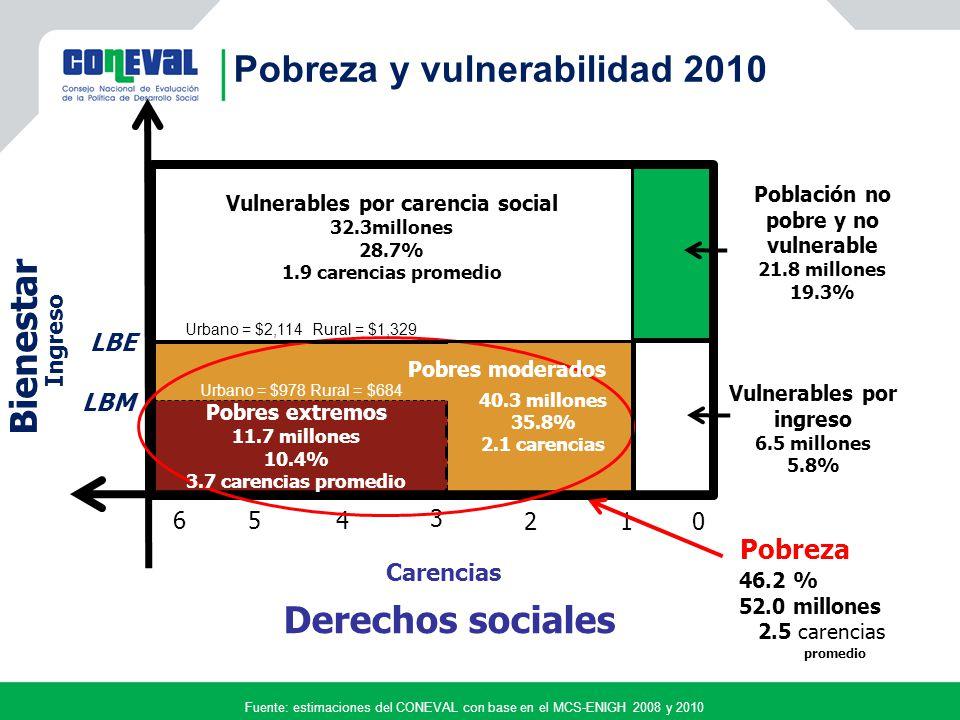 Pobreza y vulnerabilidad 2010