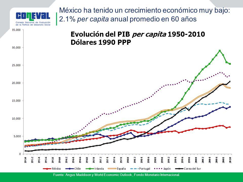 Evolución del PIB per capita 1950-2010 Dólares 1990 PPP