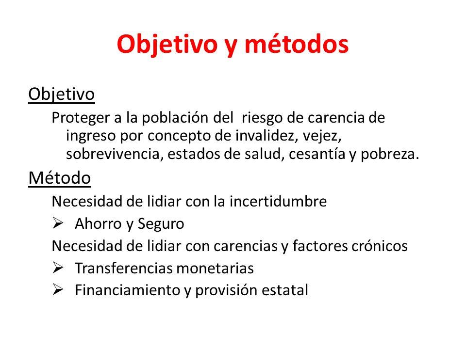 Objetivo y métodos Objetivo Método