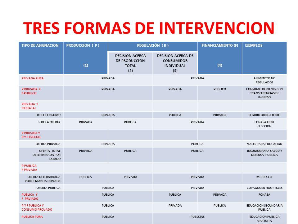 TRES FORMAS DE INTERVENCION