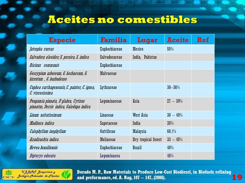 Aceites no comestibles
