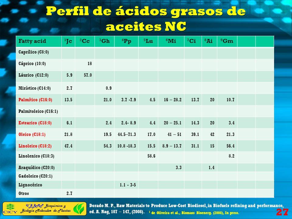 Perfil de ácidos grasos de aceites NC
